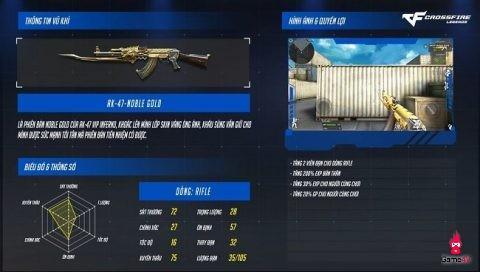 CFL: Bộ đôi AK47 Noble Gold và M4A1 S Noble Gold được xạ thủ tích cực săn đón