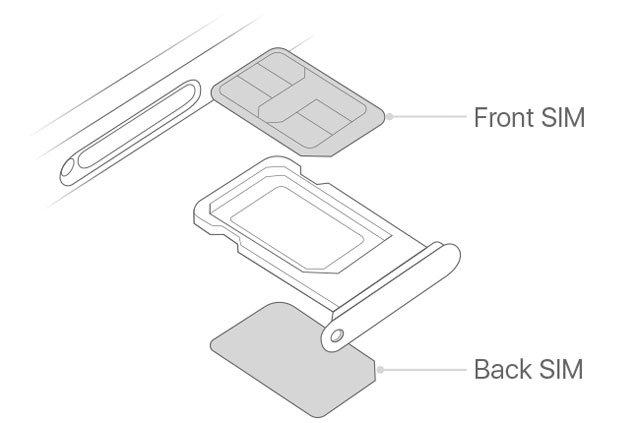 Bạn đã biết hướng dẫn sử dụng 2 SIM trên iPhone mới chưa?