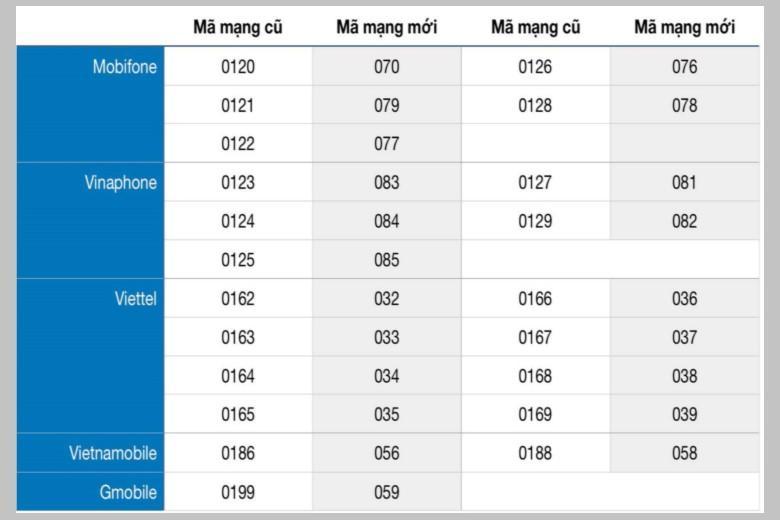 Hướng dẫn tự động chuyển đổi chuyển đổi danh bạ từ 11 số thàng 10 số cho Android và IOS