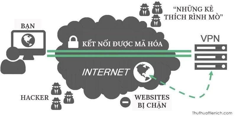 Bạn đã biết VPN là gì và hướng dẫn hoạt động của nó như nào chưa?