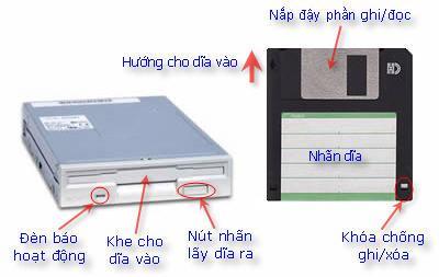 Floppy disk là gì ?